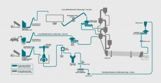 Alternative Fuels Flow Sheet