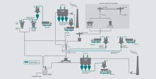 Steel Plant Process Mini Mill