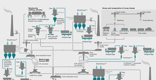 Flow sheet process improvement in the steel industry