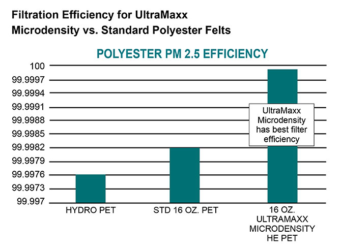 Filtration Efficiency for UltraMaxx - Microdensity vs. Standart Polyester Felts