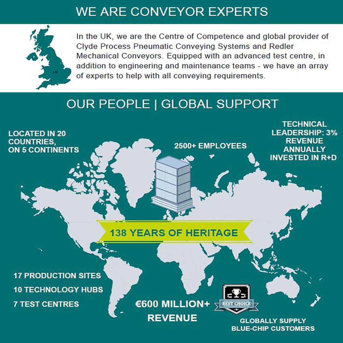 Schenck Process UK Infographic