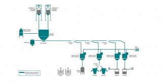 Cheese Making Application Process Flow