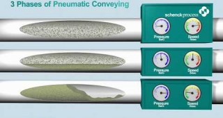 How Material Moves in a Dense Phase Pneumatic Conveyor is, in comparison to Lean & Medium Phase Conveyors