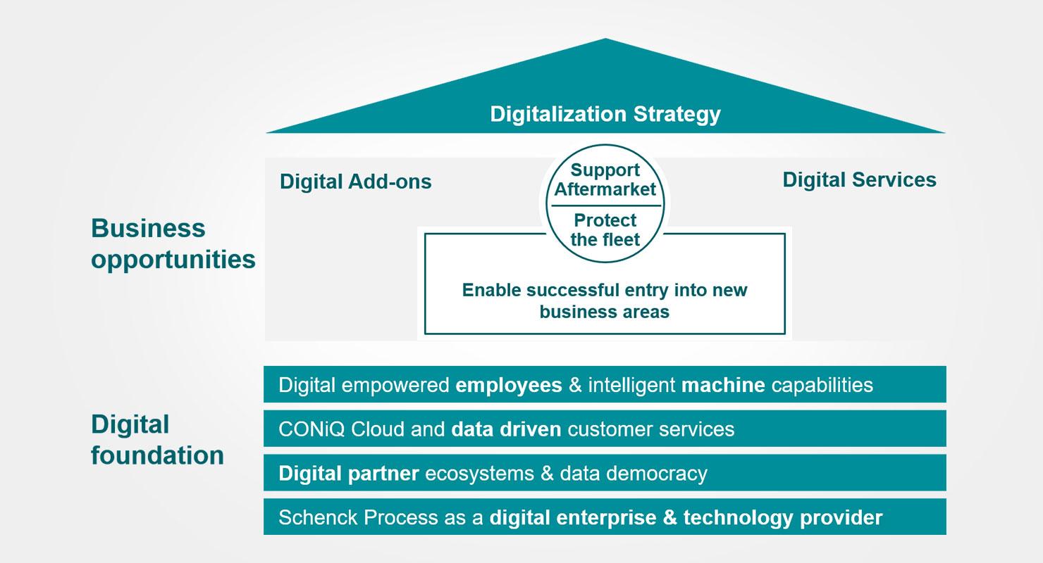 Digitalisierungsstrategie von Schenck Process